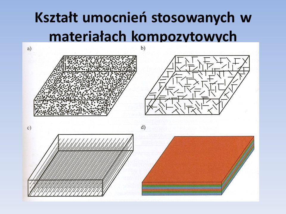 Kształt umocnień stosowanych w materiałach kompozytowych