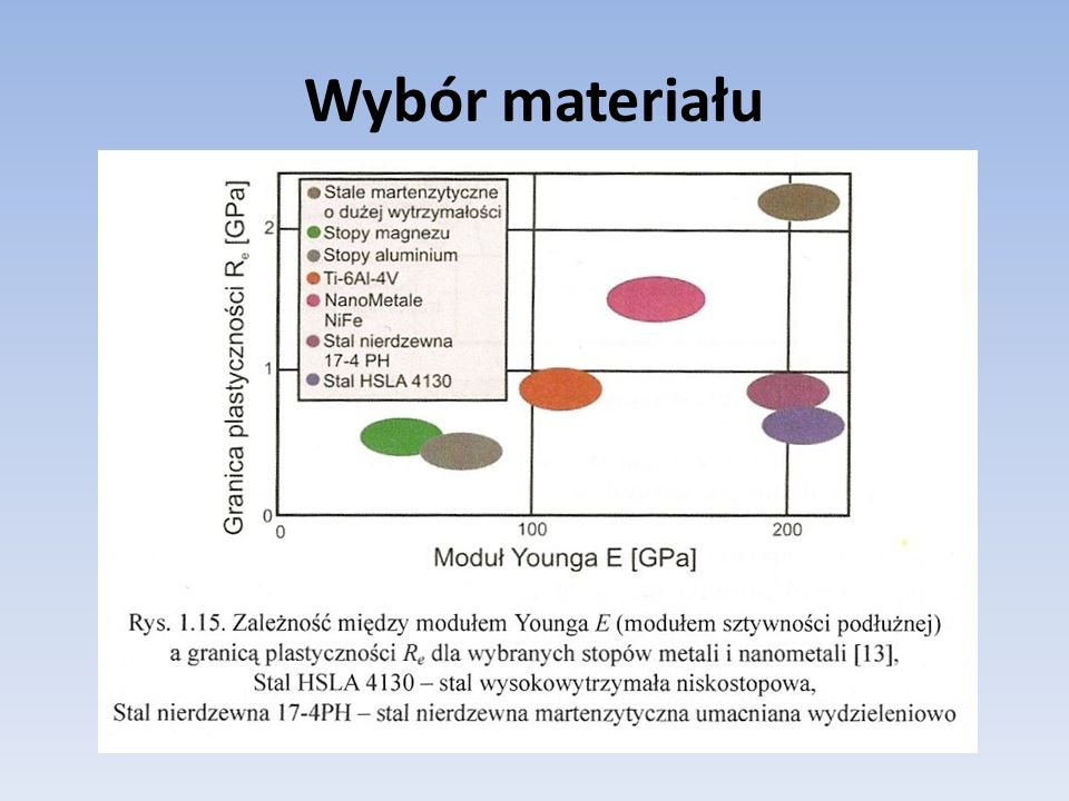 Wybór materiału Takie pogrupowanie materiałów względem ich właściwości można znaleźć w książce Dobór materiałów inżynierskich Prof.