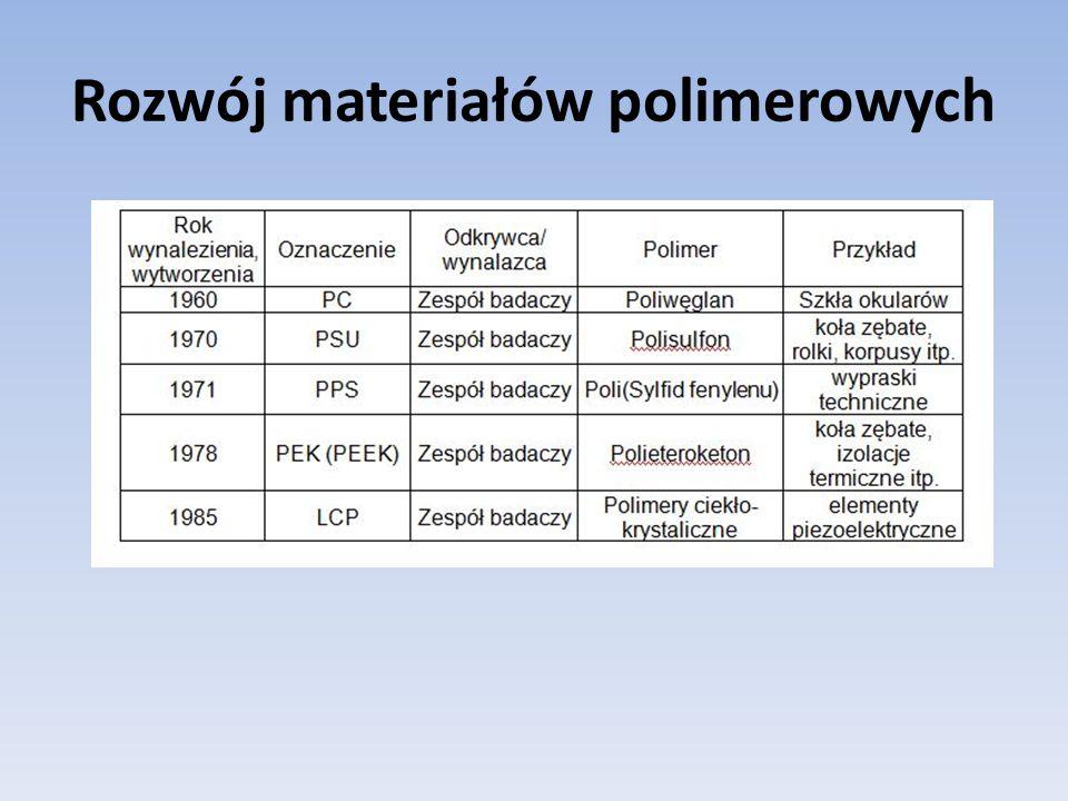 Rozwój materiałów polimerowych