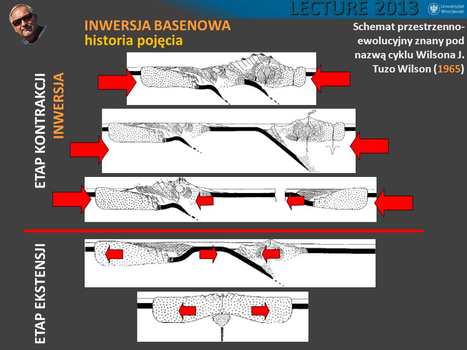 LECTURE 2013 INWERSJA BASENOWA historia pojęcia ETAP KONTRAKCJI