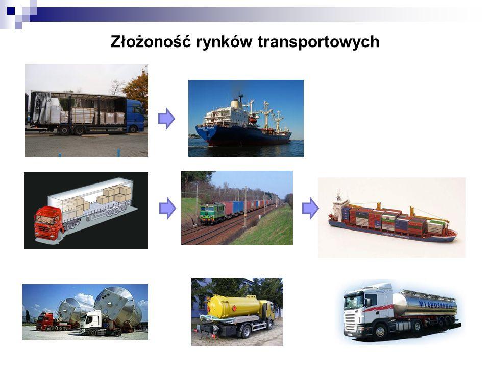 Złożoność rynków transportowych