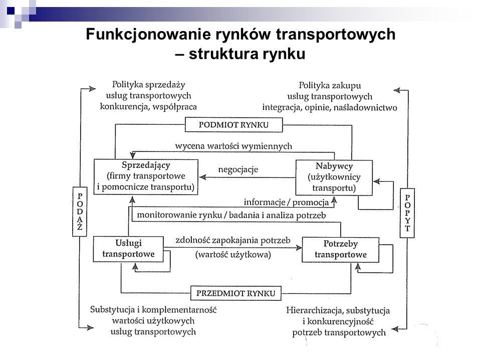 Funkcjonowanie rynków transportowych – struktura rynku