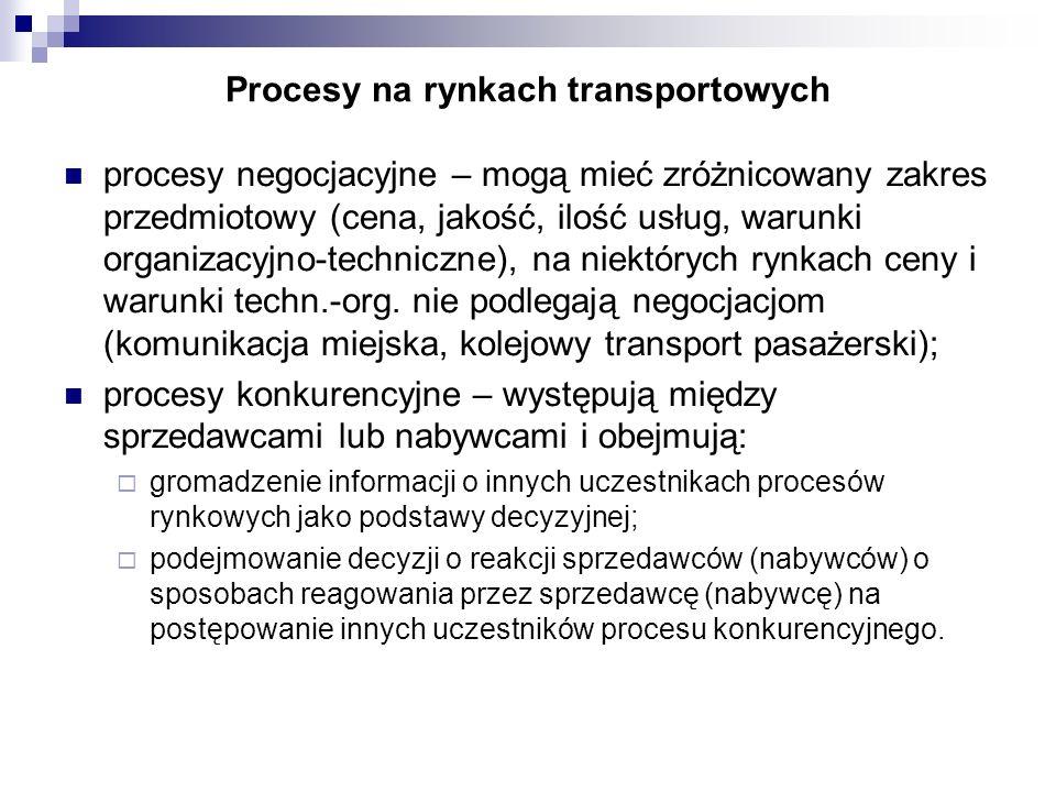 Procesy na rynkach transportowych