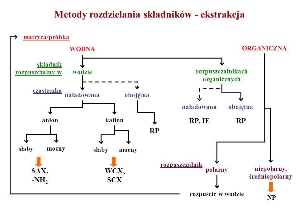 Metody rozdzielania składników - ekstrakcja