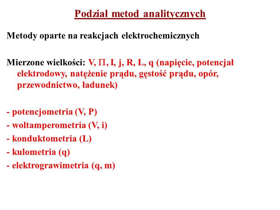 Podział metod analitycznych