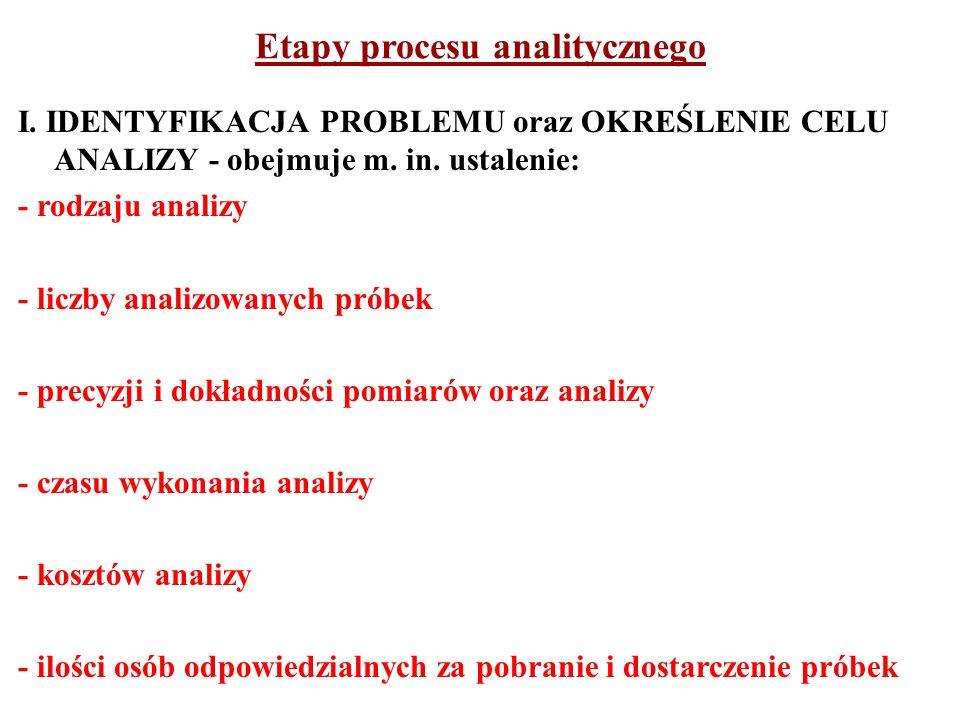 Etapy procesu analitycznego
