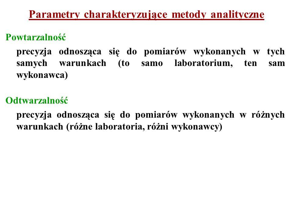 Parametry charakteryzujące metody analityczne