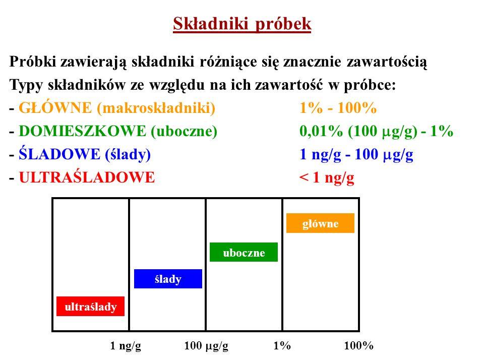 Składniki próbek Próbki zawierają składniki różniące się znacznie zawartością. Typy składników ze względu na ich zawartość w próbce:
