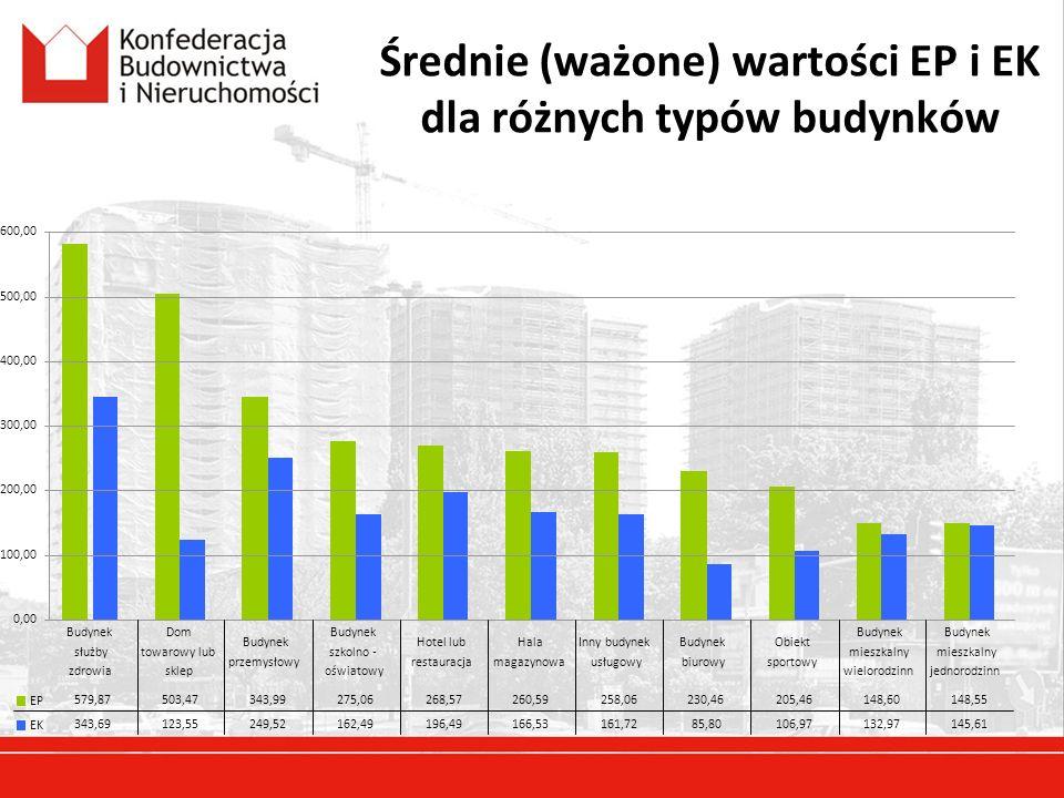Średnie (ważone) wartości EP i EK dla różnych typów budynków