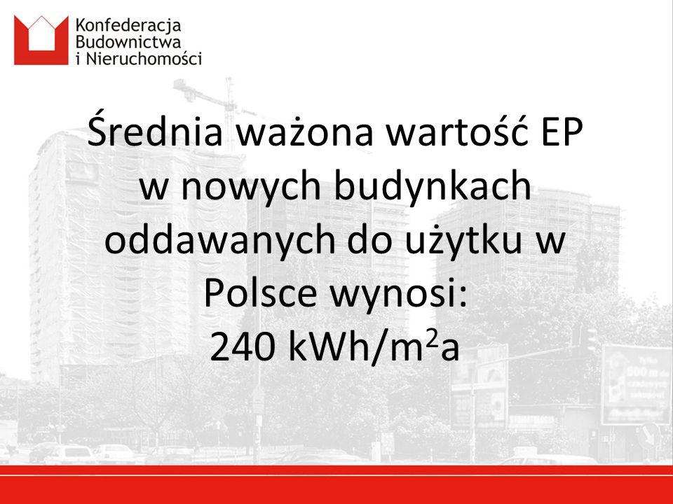 Średnia ważona wartość EP w nowych budynkach oddawanych do użytku w Polsce wynosi: 240 kWh/m2a