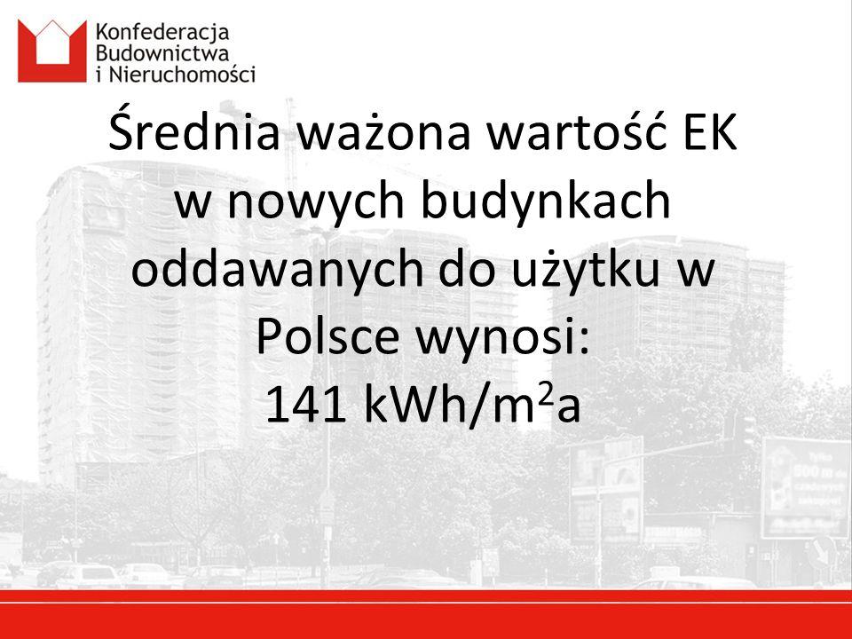Średnia ważona wartość EK w nowych budynkach oddawanych do użytku w Polsce wynosi: 141 kWh/m2a
