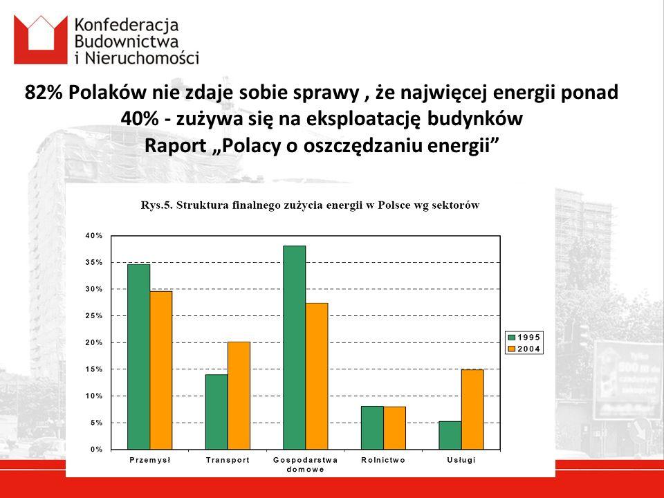 """82% Polaków nie zdaje sobie sprawy , że najwięcej energii ponad 40% - zużywa się na eksploatację budynków Raport """"Polacy o oszczędzaniu energii"""