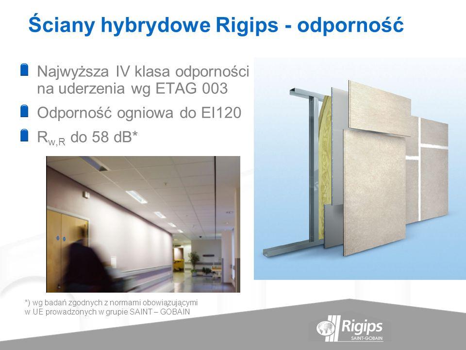 Ściany hybrydowe Rigips - odporność