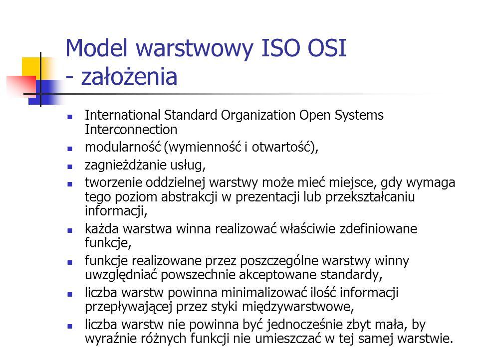 Model warstwowy ISO OSI - założenia
