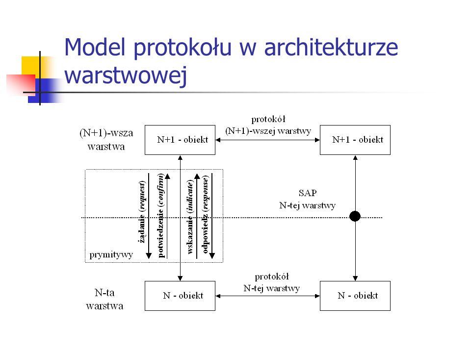 Model protokołu w architekturze warstwowej