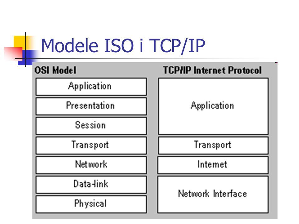 Modele ISO i TCP/IP