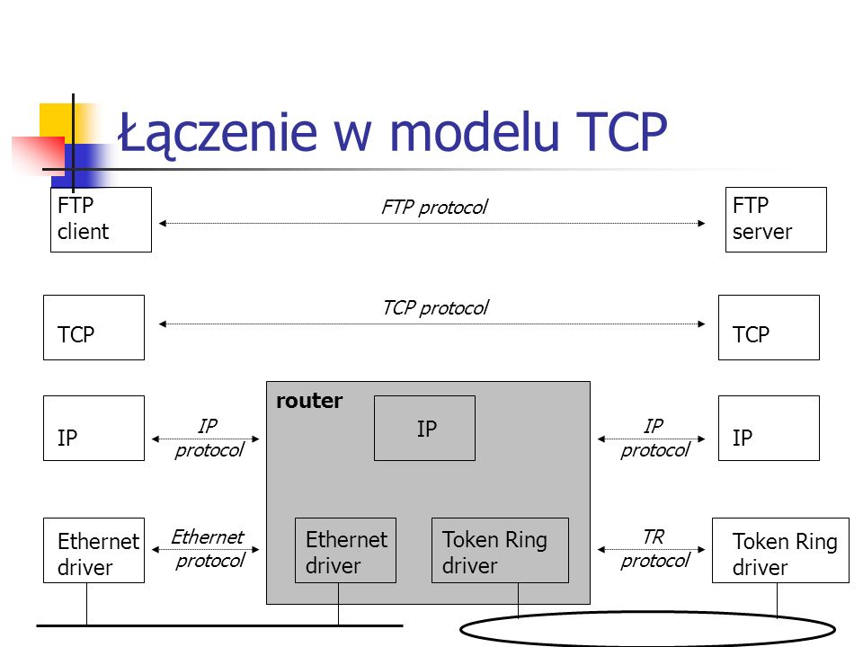 Łączenie w modelu TCP FTP client TCP IP Ethernet driver FTP server TCP