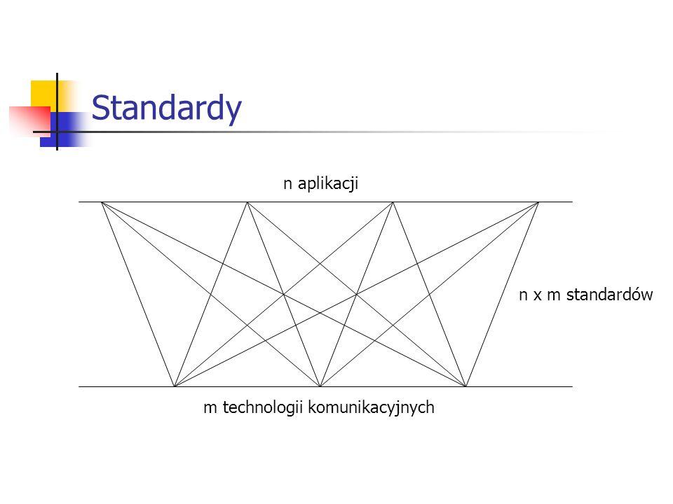 Standardy n aplikacji n x m standardów m technologii komunikacyjnych