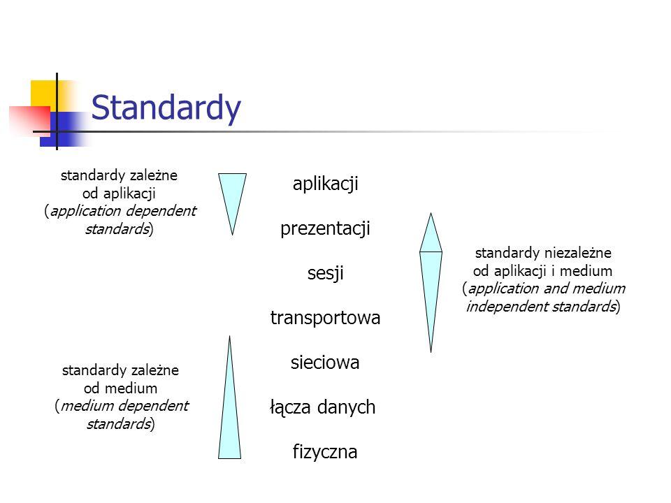 Standardy aplikacji prezentacji sesji transportowa sieciowa