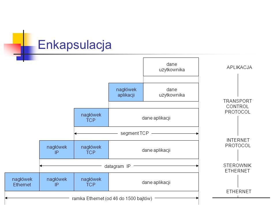 Enkapsulacja dane użytkownika APLIKACJA nagłówek aplikacji dane