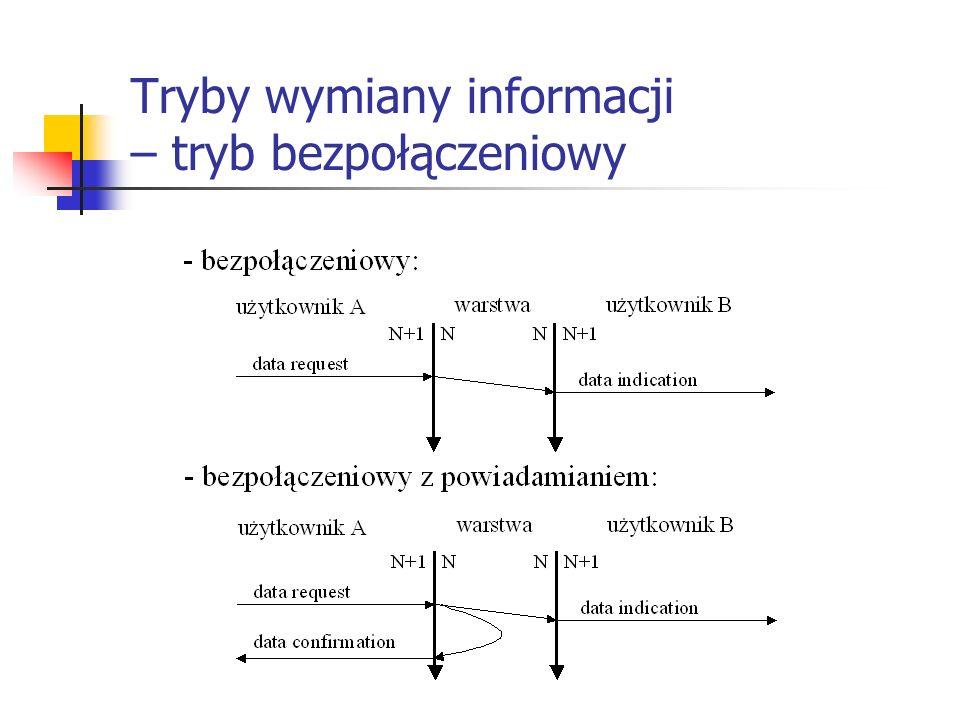Tryby wymiany informacji – tryb bezpołączeniowy