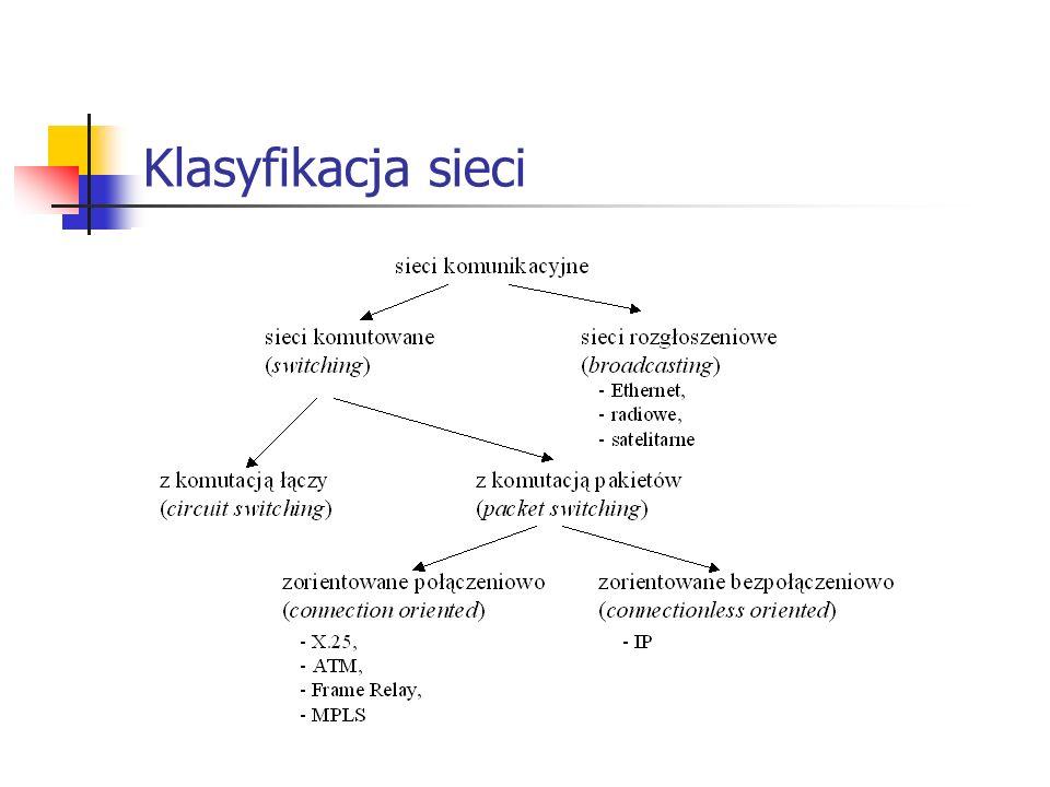 Klasyfikacja sieci