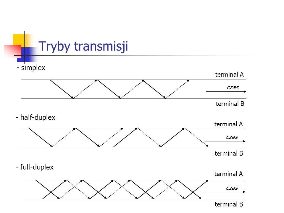Tryby transmisji - simplex - half-duplex - full-duplex terminal A czas