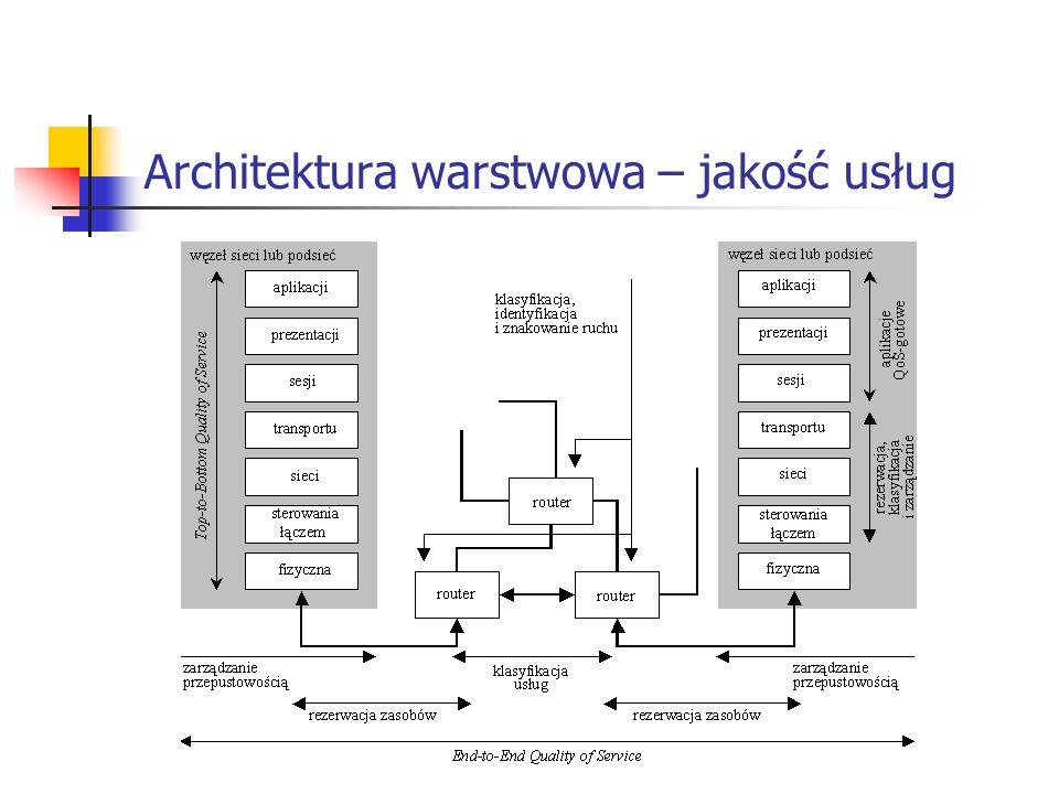 Architektura warstwowa – jakość usług