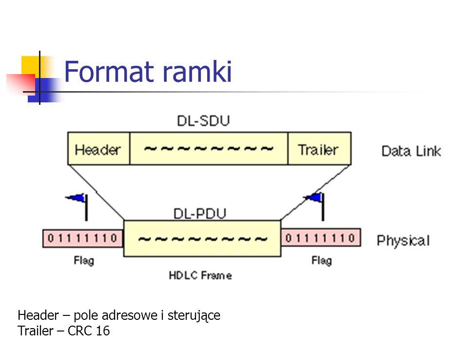 Format ramki Header – pole adresowe i sterujące Trailer – CRC 16