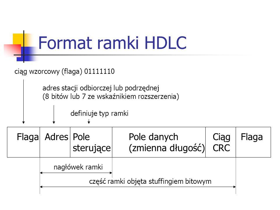 Format ramki HDLC Flaga Adres Pole Pole danych Ciąg Flaga