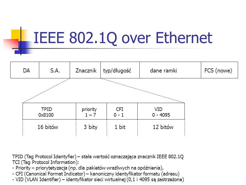 IEEE 802.1Q over Ethernet DA S.A. Znacznik typ/długość dane ramki FCS (nowe)