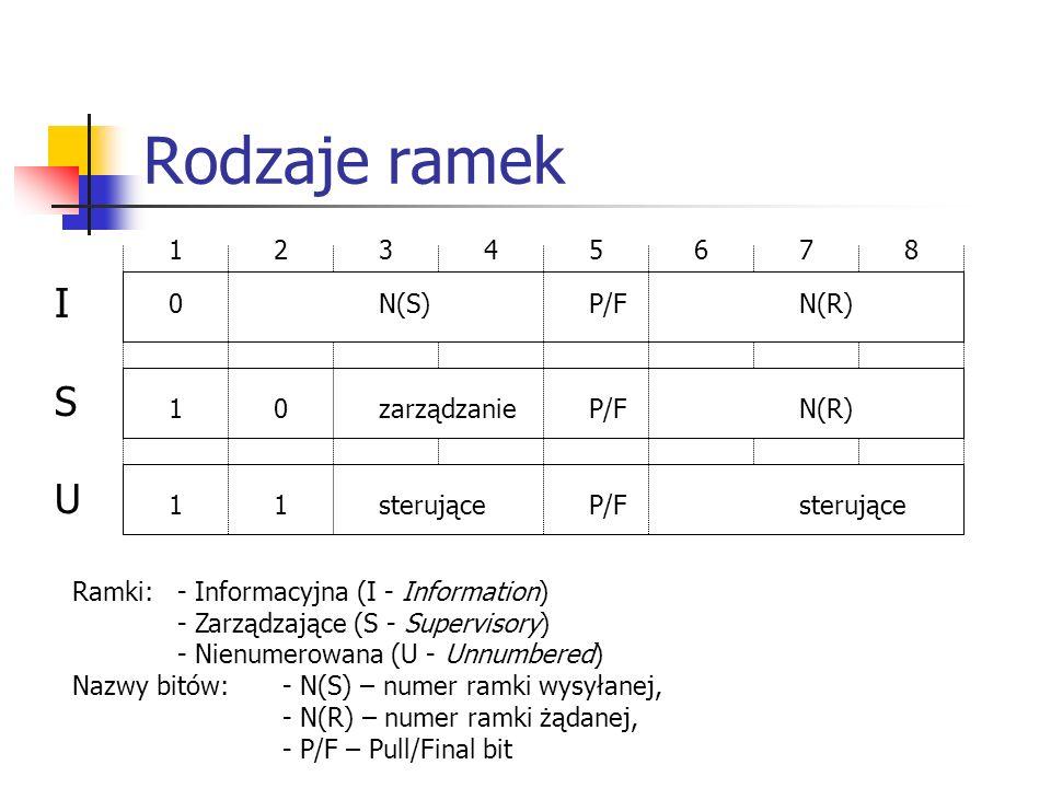 Rodzaje ramek I S U 1 2 3 4 5 6 7 8 0 N(S) P/F N(R)