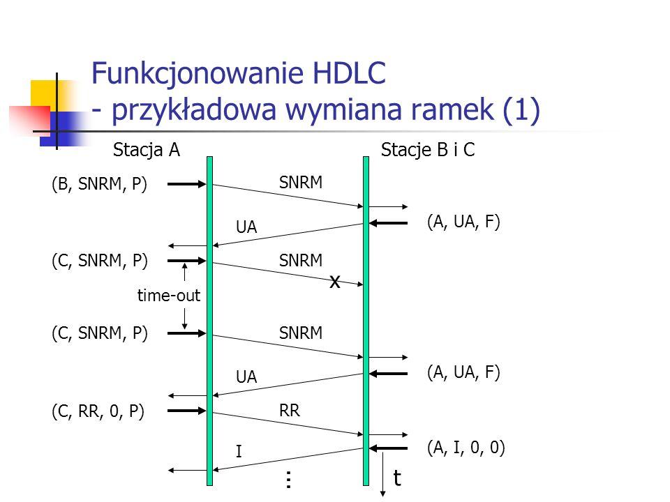 Funkcjonowanie HDLC - przykładowa wymiana ramek (1)