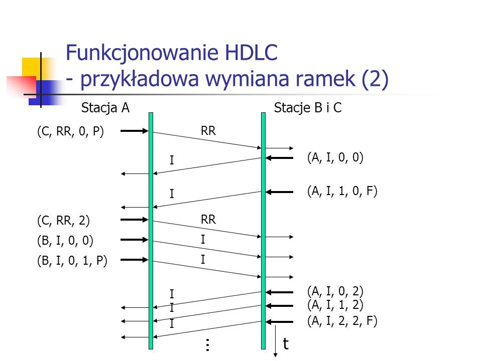 Funkcjonowanie HDLC - przykładowa wymiana ramek (2)
