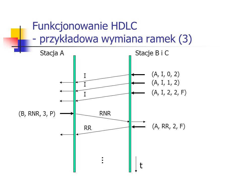 Funkcjonowanie HDLC - przykładowa wymiana ramek (3)