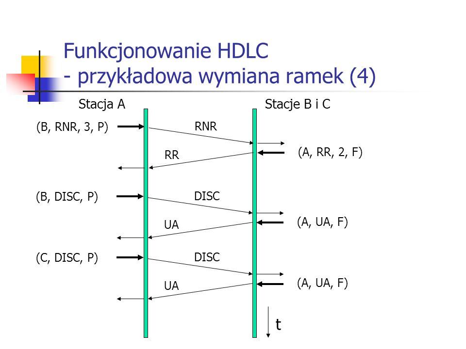 Funkcjonowanie HDLC - przykładowa wymiana ramek (4)