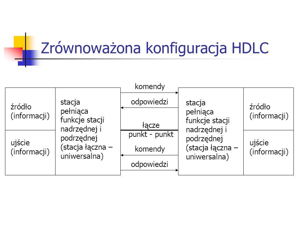 Zrównoważona konfiguracja HDLC