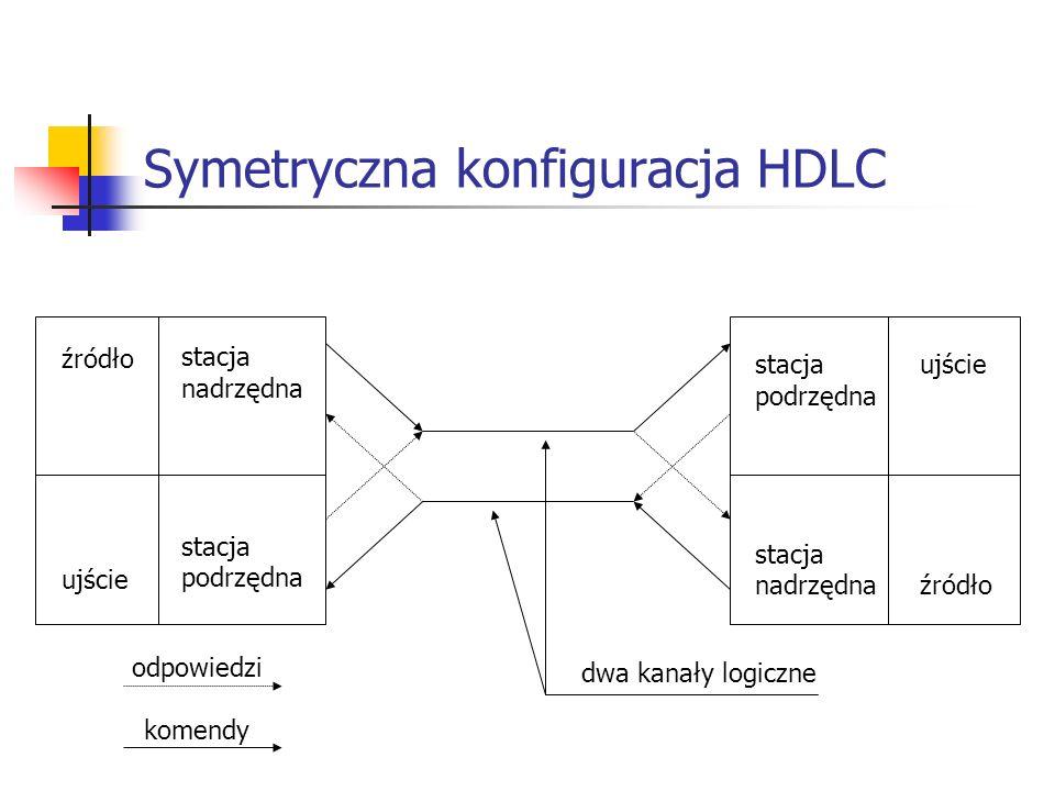 Symetryczna konfiguracja HDLC
