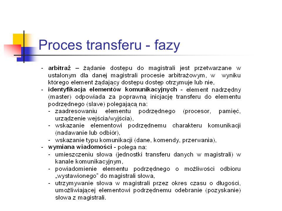 Proces transferu - fazy
