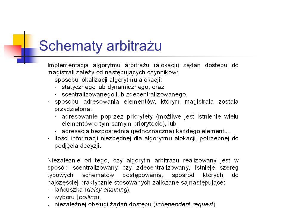 Schematy arbitrażu