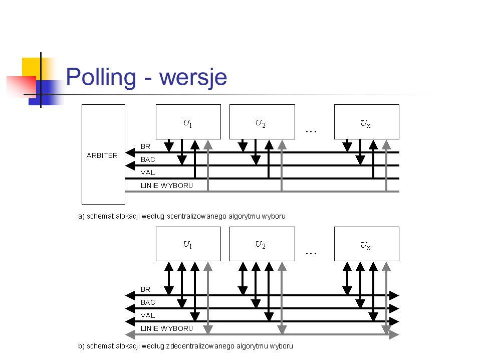 Polling - wersje