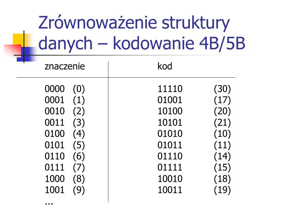 Zrównoważenie struktury danych – kodowanie 4B/5B