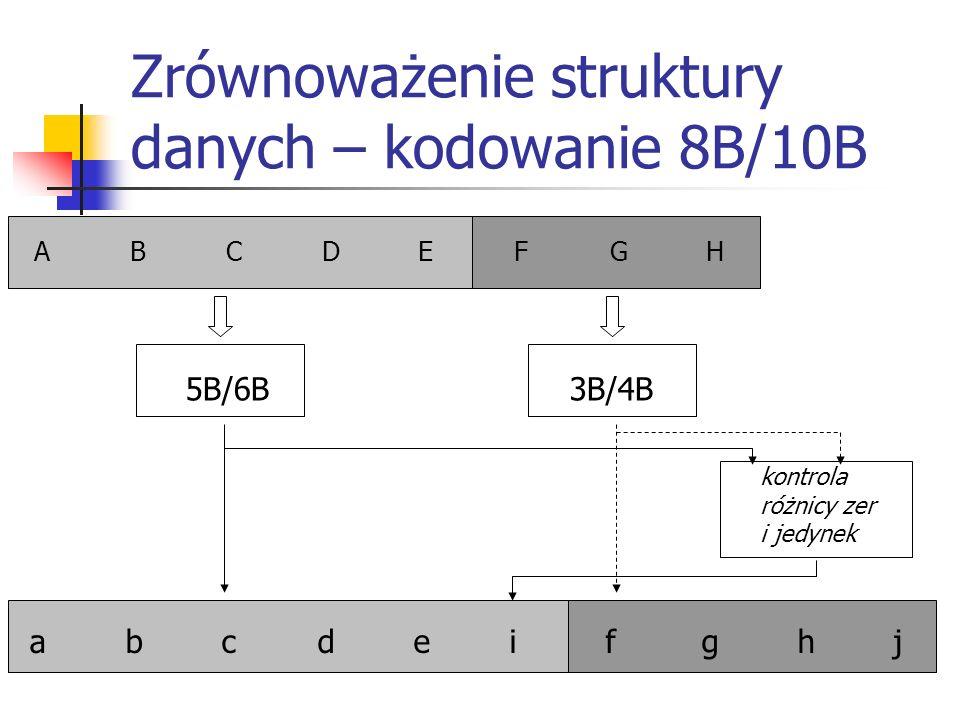 Zrównoważenie struktury danych – kodowanie 8B/10B