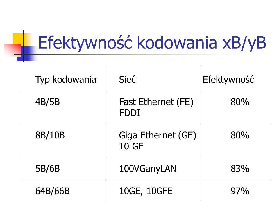 Efektywność kodowania xB/yB