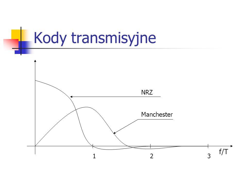Kody transmisyjne NRZ Manchester f/T 1 2 3