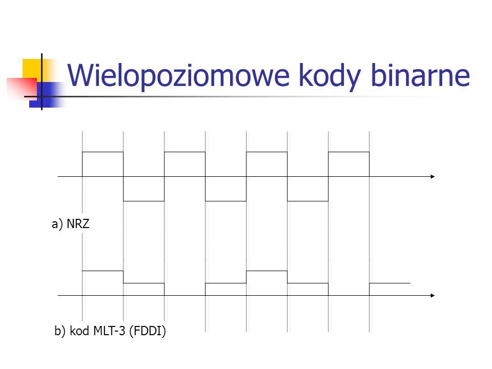 Wielopoziomowe kody binarne