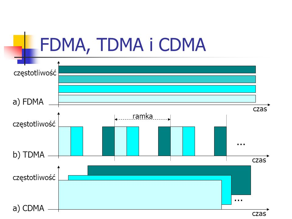 FDMA, TDMA i CDMA ... ... a) FDMA b) TDMA a) CDMA częstotliwość czas