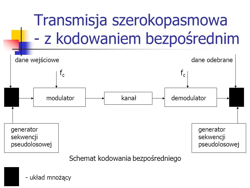 Transmisja szerokopasmowa - z kodowaniem bezpośrednim