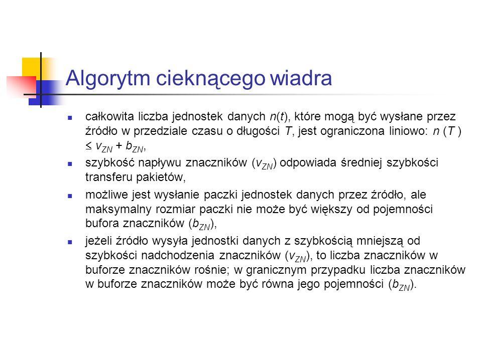 Algorytm cieknącego wiadra