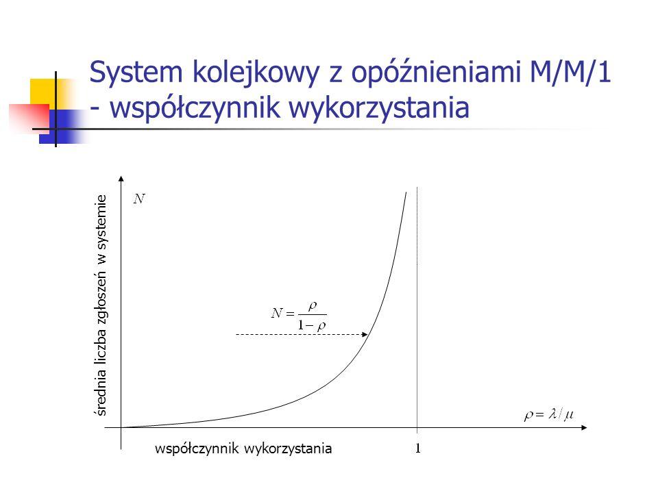 System kolejkowy z opóźnieniami M/M/1 - współczynnik wykorzystania